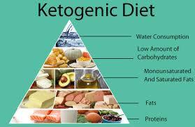 Keto regime- composition – santé – avis – dangereux – comment utiliser – prix